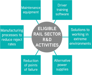 Spider Diagram of Eligible R&D activities for the rail sector. maintenance equipment, driver training software, solutions to working in extreme environments, alternative power supplies, reduction of points of failure, manufacturing processes to reduce reject rates.