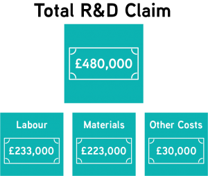 Case Study - Total R&D Tax Credits Claim - £480,000. Total is split between 3 areas of expenditure - Labour £233,000, Materials £223,000 and Other Costs £30,000.