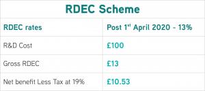 TBAT Innovation Ltd - RDEC Scheme Illustration - £10.53 per £100 of eligible R&D expenditure